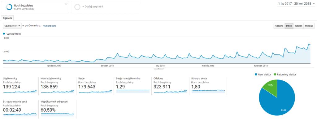 Google Analytics - ruch z wyszukiwarek w czasie