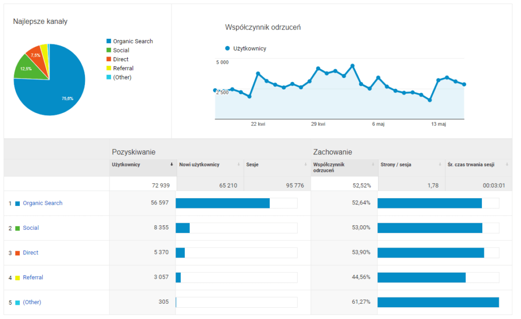 Google Analytics - Źródła pozyskiwania ruchu