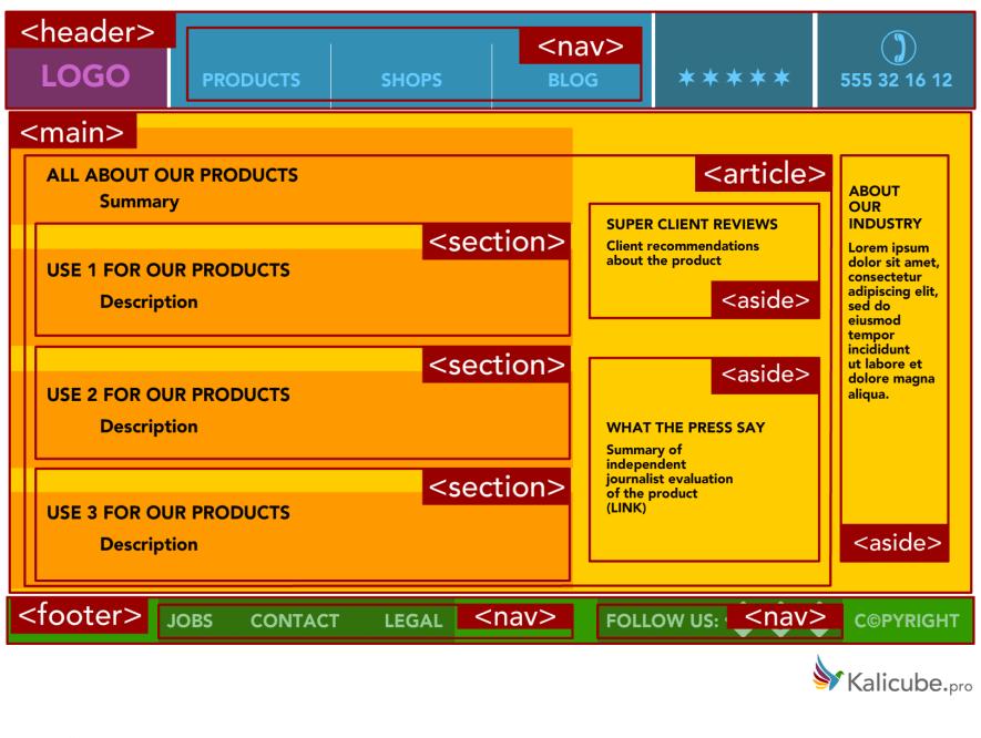 Przykład poprawnego użycia HTML5