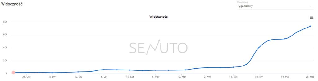 Przykładowa widoczność strony - Top50 (Senuto)