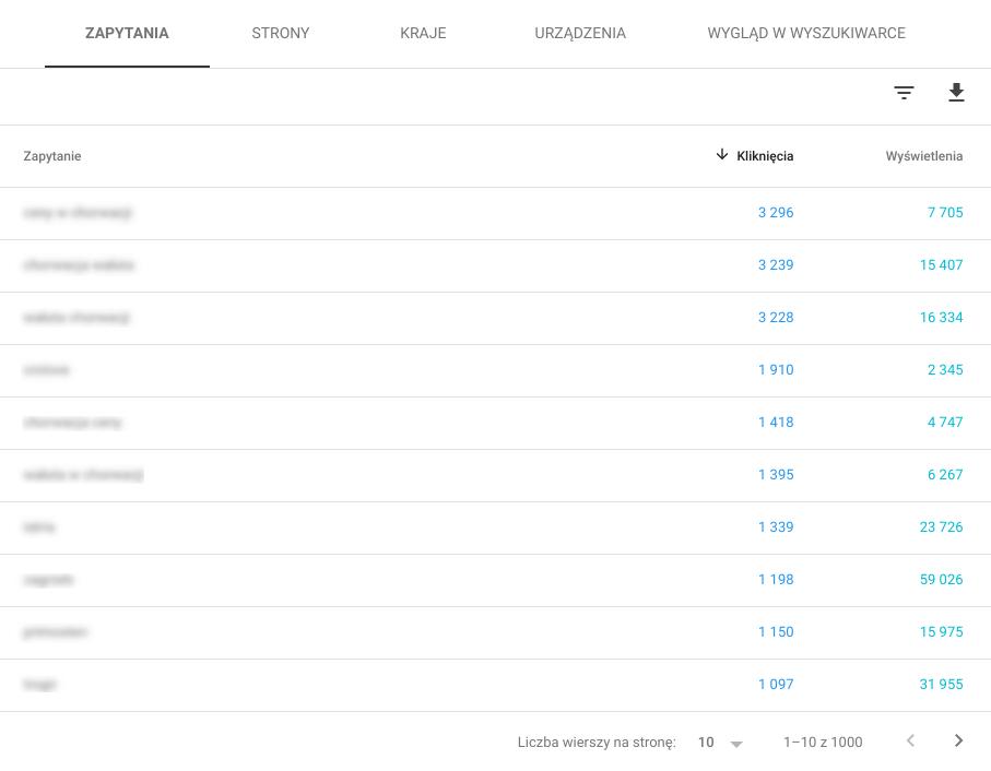 Słowa kluczowe w Google Search Console