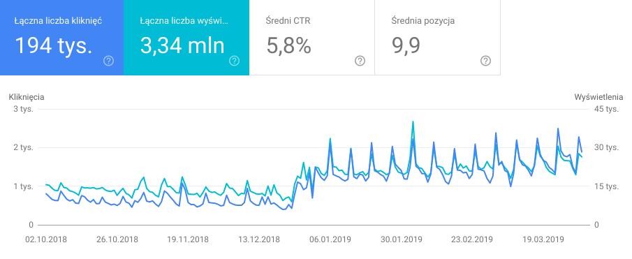 Wykres wyświetleń i kliknięć w Google Search Console