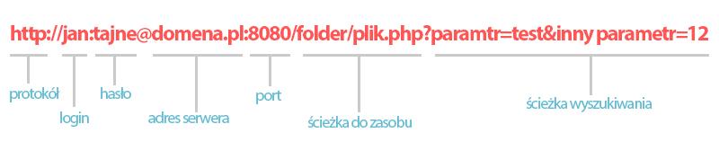 Ogólna budowa adresu URL