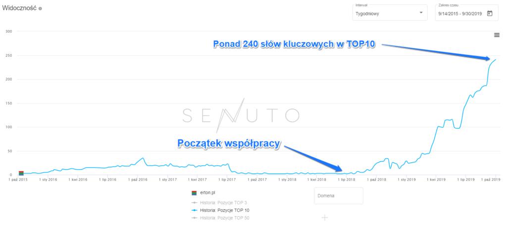 Wykres Senuto dla erton.pl