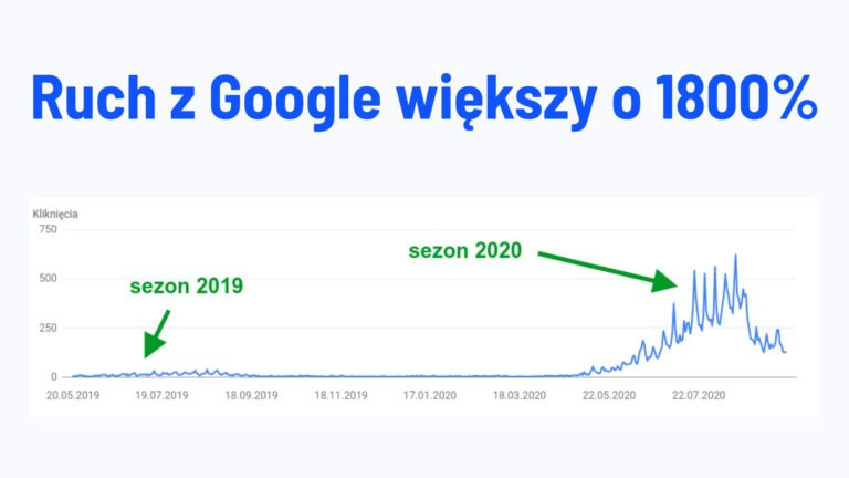 Jak zwiększyliśmy ruch z Google o ponad 1800% dla motosternik.pl?